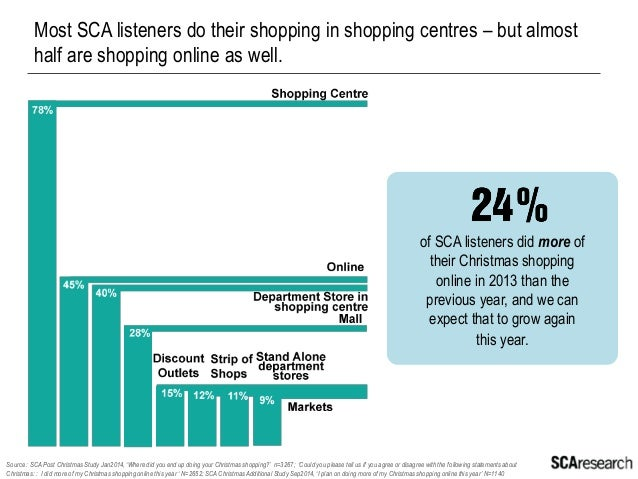 Online shopping is attractive for the convenience and variety – and of course to save money.  Source : SCA Post Christmas ...