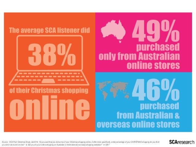 And the great news is, although online purchasing is already high, it's expected to grow even more this Christmas.  Source...