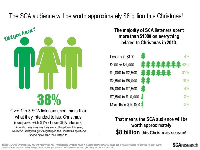 The SCA radio audience spend more than what they intend to on gifts.  93%  Source : SCA Post Christmas Study Jan2014, 'Bef...