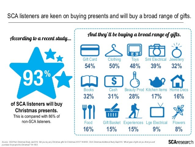 The SCA digital audience spend more than what they intend to on gifts.  93%  Source : SCA Post Christmas Study Jan2014, 'I...