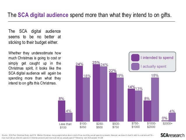 Shoppers start looking and purchasing online earlier than they do in store  Source : SCA Post Christmas Study Jan2014, 'An...
