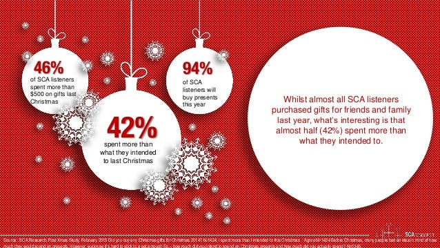 46% 42% 94%of SCA listeners spent more than $500 on gifts last Christmas of SCA listeners will buy presents this year spen...