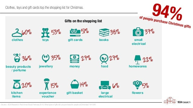 Clothes, toys and gift cards top the shopping list for Christmas. Source : SCA Research, Post Xmas Study February 2015, Wh...