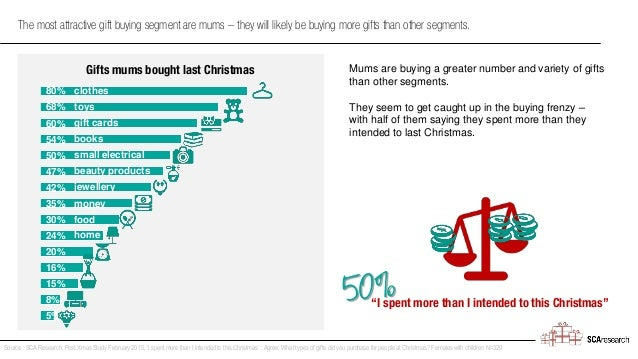 80% 68% 60% 54% 50% 47% 42% 35% 30% 24% 20% 16% 15% 8% 5% The most attractive gift buying segment are mums – they will lik...