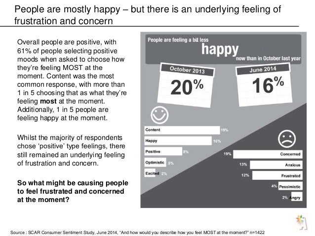 People are mostly happy – but there is an underlying feeling of frustration and concern Overall people are positive, with ...