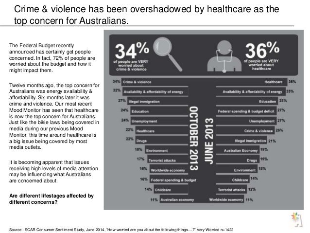 Crime & violence has been overshadowed by healthcare as the top concern for Australians. The Federal Budget recently annou...