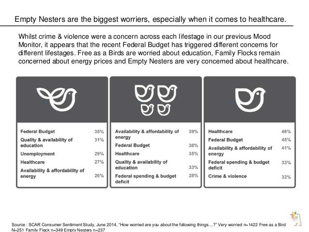 Empty Nesters are the biggest worriers, especially when it comes to healthcare. Whilst crime & violence were a concern acr...