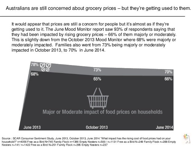 Australians are still concerned about grocery prices – but they're getting used to them. It would appear that prices are s...