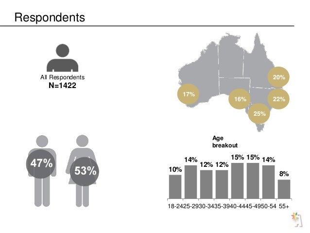 Respondents All Respondents N=1422 20% 22% 25% 16% 17% 10% 14% 12% 12% 15% 15% 14% 8% 18-2425-2930-3435-3940-4445-4950-54 ...