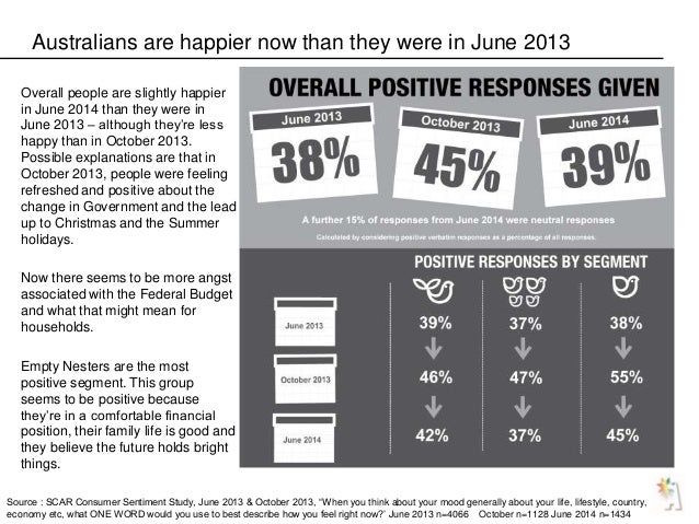 Australians are happier now than they were in June 2013 Overall people are slightly happier in June 2014 than they were in...