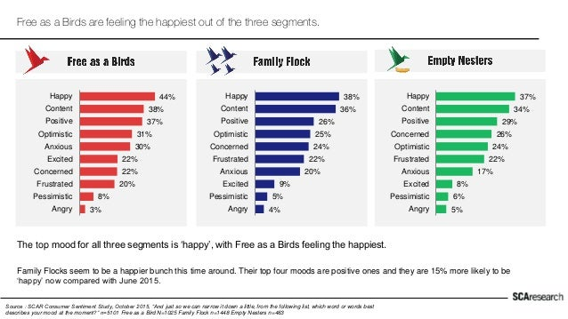 Free as a Birds are feeling the happiest out of the three segments. Source : SCAR Consumer Sentiment Study, October 2015, ...