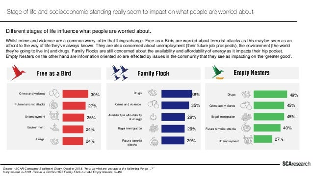 """Source : SCAR Consumer Sentiment Study, October 2015, """"How worried are you about the following things....?"""" Very worried n..."""