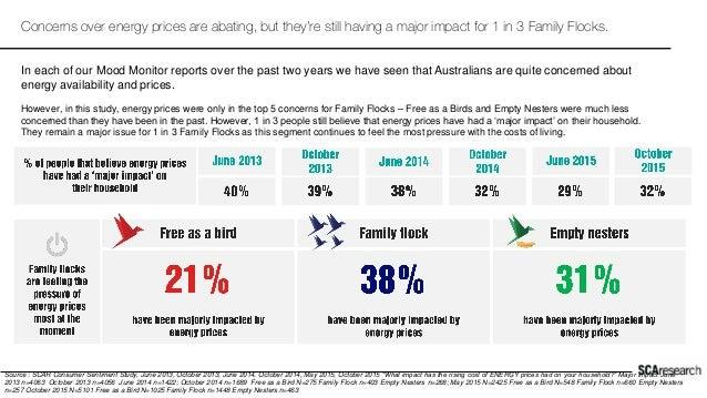 "Source : SCAR Consumer Sentiment Study, June 2013, October 2013, June 2014, October 2014, May 2015, October 2015 ""What imp..."