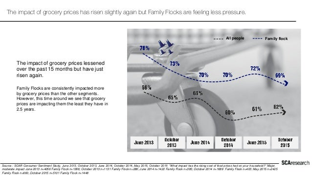The impact of grocery prices has risen slightly again but Family Flocks are feeling less pressure. Source : SCAR Consumer ...