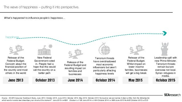 The wave of happiness – putting it into perspective. Source : SCAR Consumer Sentiment Study, June 2013, October 2013, June...