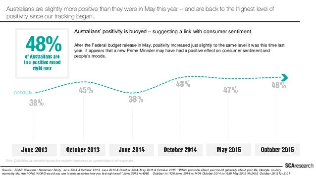 Australians are slightly more positive than they were in May this year – and are back to the highest level of positivity s...
