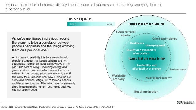 Issues that are 'close to home', directly impact people's happiness and the things worrying them on a personal level. As w...