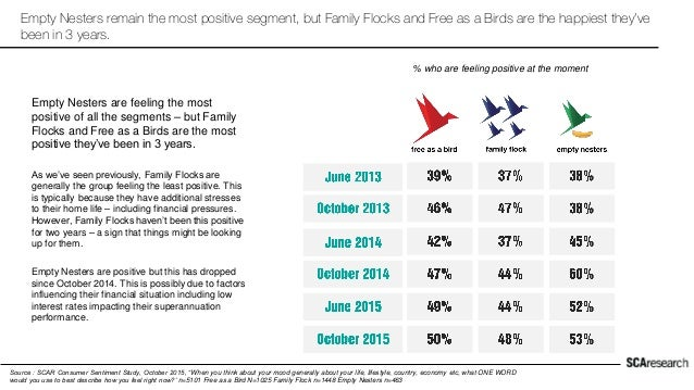 Empty Nesters remain the most positive segment, but Family Flocks and Free as a Birds are the happiest they've been in 3 y...