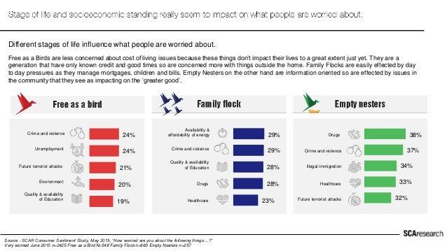 "Source : SCAR Consumer Sentiment Study, June 2013, October 2013, June 2014, October 2014, May 2015 ""What impact has the ri..."