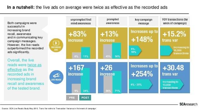 24% 11% 9% 6% PRE POST PRE POST 71% 50% 56% 45% PRE POST PRE POST Both campaigns were successful in increasing top of mind...