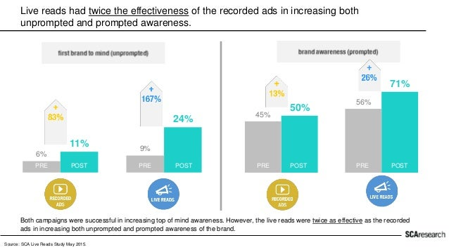 The recorded ads increased awareness, but the live reads drove visitation. In the market with the recorded ads, the amount...