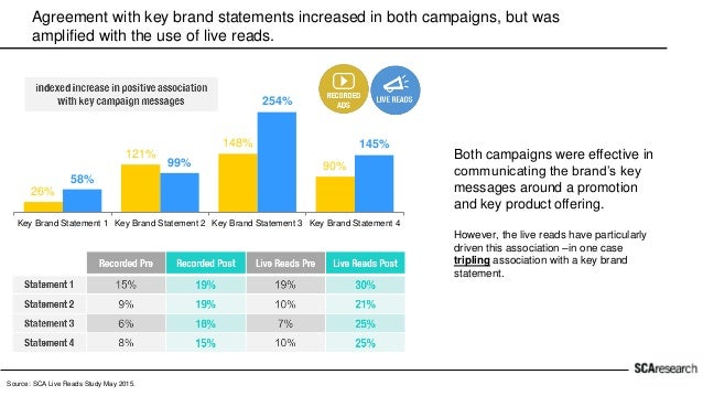 The live read campaign increased transactions by twice the amount of the recorded ad campaign. Both campaigns saw an incre...