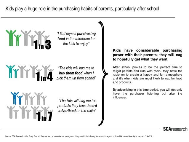 Kids play a huge role in the purchasing habits of parents, particularly after school.  Source: SCA Research In Car Study S...
