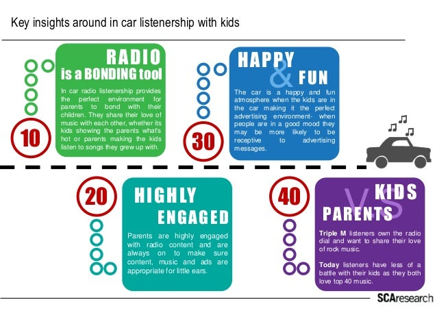 &  Key insights around in car listenership with kids  10  20  30  40  RADIO  is a BONDING tool  In car radio listenership ...