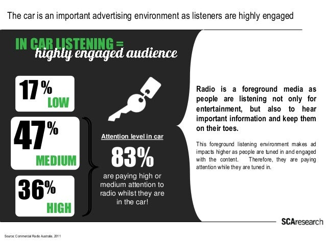 The car is an important advertising environment as listeners are highly engaged  Source: Commercial Radio Australia, 2011 ...