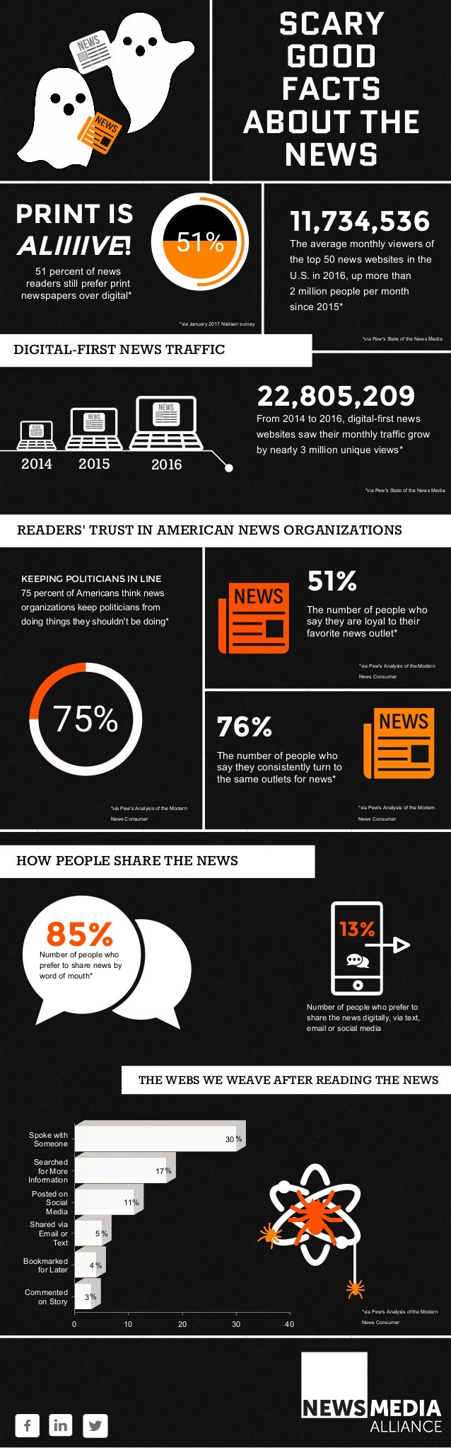 2014 2015 2016 HOW PEOPLE SHARE THE NEWS SCARY GOOD FACTS ABOUT THE NEWS 11,734,536 The average monthly viewers of the top...