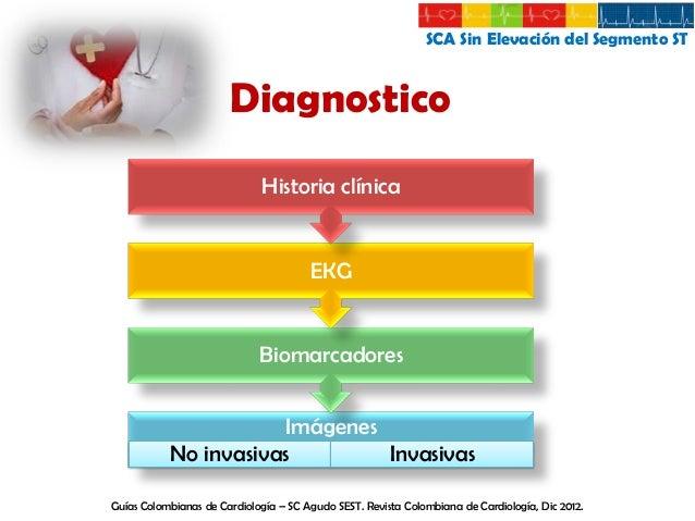 SCA Sin Elevación del Segmento ST  Anamnesis # de factores de riesgo  Presencia y duración del dolor  Edad  Sexo Historia ...