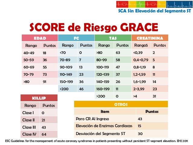 SCA Sin Elevación del Segmento ST  SCORE de Riesgo GRACE Categoría de Riesgo Bajo Intermedio Alto Categoría de Riesgo Bajo...