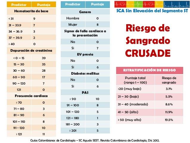 Alto Riesgo TERAPIA  SCA Sin Elevación del Segmento ST INICIAR  DURACIÓN  INCIDENCIA REDUCIDA  Anti- isquemicos B-Bloq Nit...
