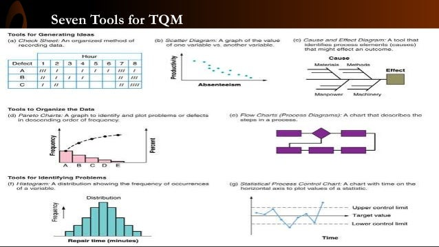 Scatter diagram in tqm process control chart 4 ccuart Gallery