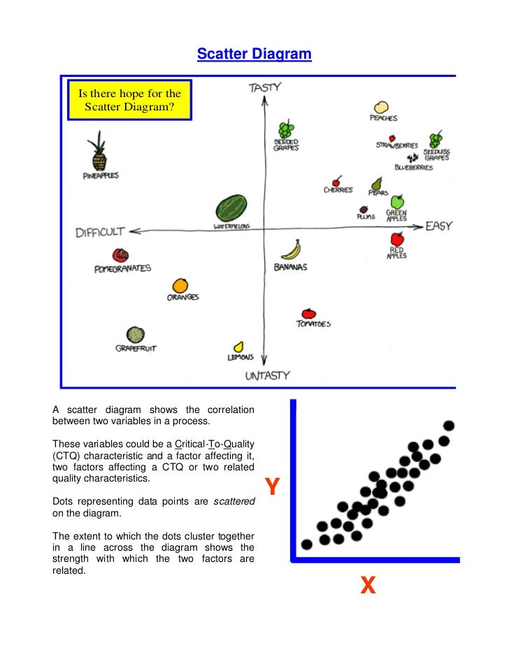 Scatter Diagram     Is there hope for the       Scatter Diagram?A scatter diagram shows the correlationbetween two variabl...