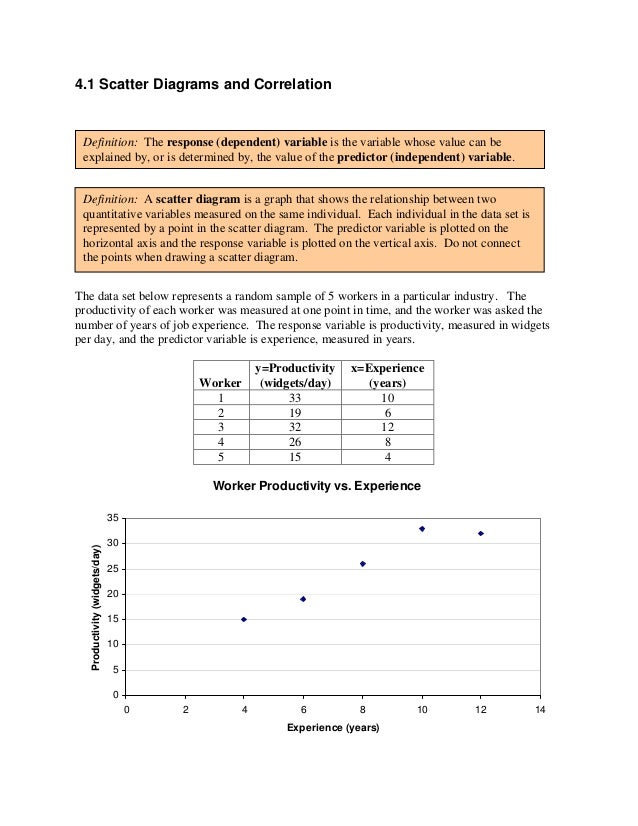 Scatter Diagrams And Correlation And Simple Linear Regresssion