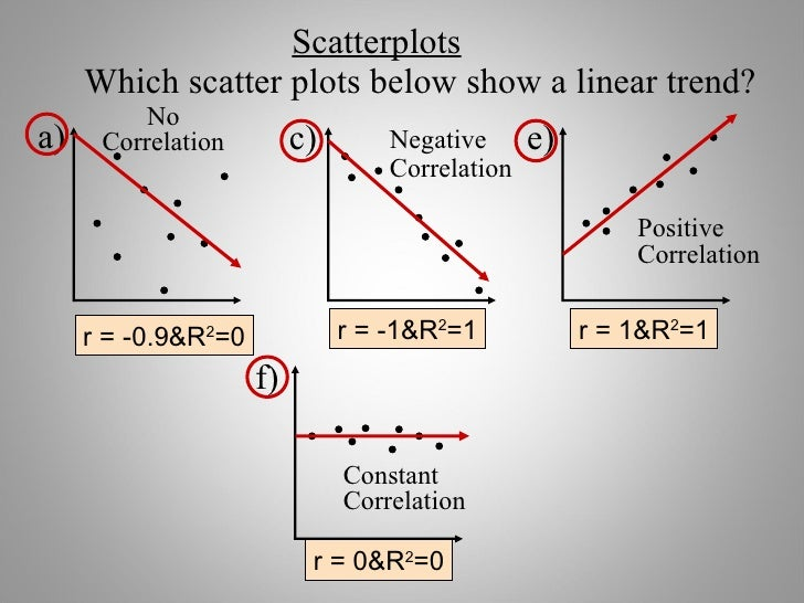 Scatter plot predictable 9 scatterplots which scatter plots ccuart Images