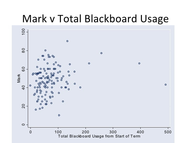 Blackboard use and exam performace