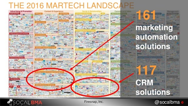 THE 2016 MARTECH LANDSCAPE 161 marketing automation solutions 117 CRM solutions Firesnap, Inc. @socalbma 