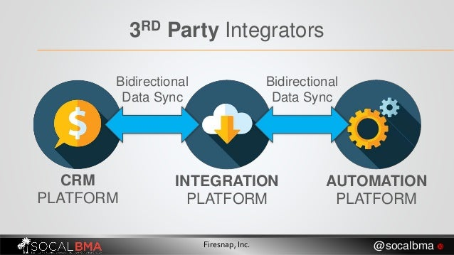 3RD Party Integrators CRM PLATFORM AUTOMATION PLATFORM INTEGRATION PLATFORM Bidirectional Data Sync Bidirectional Data Syn...