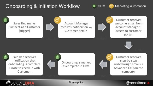 Onboarding & Initiation Workflow CRM Marketing Automation Sales Rep marks Prospect as a Customer (trigger) Account Manager...