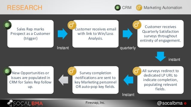 RESEARCH CRM Marketing Automation Sales Rep marks Prospect as a Customer (trigger) Customer receives email with link to Wi...