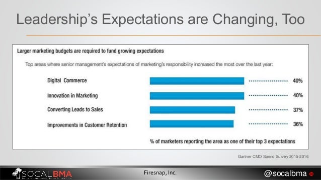 Leadership's Expectations are Changing, Too Gartner CMO Spend Survey 2015-2016 Firesnap, Inc. @socalbma 