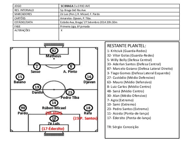 JOGO  SC BRAGA 3 x 0 RIO AVE  RES. INTERVALO  Sp. Braga 0x0 Rio Ave  MARCADORES  Zé Luis (Pen.); R. Micael; F. Pardo  CART...