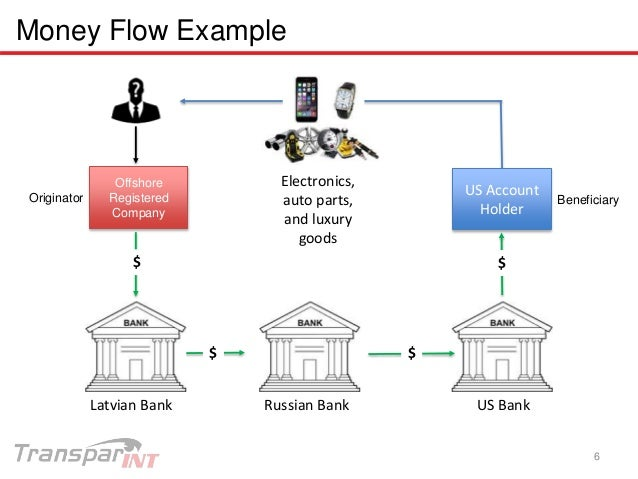 Money laundering case study ppt