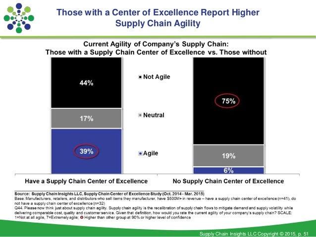 Supply Chain Insights LLC Copyright