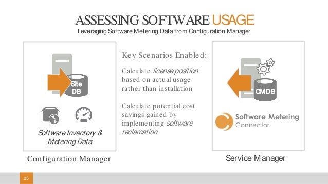 Asset Management: Extending Configuration Manager with Cireson