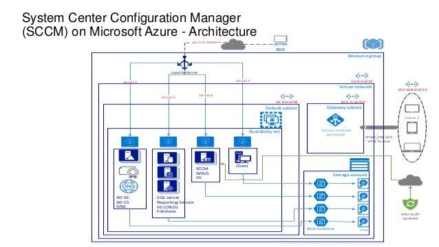 SCCM on Microsoft Azure