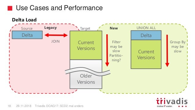 Use Cases and Performance Trivadis DOAG17: SCD2 mal anders18 29.11.2018 Source Delta JOIN Filter may be slow Partitio- nin...