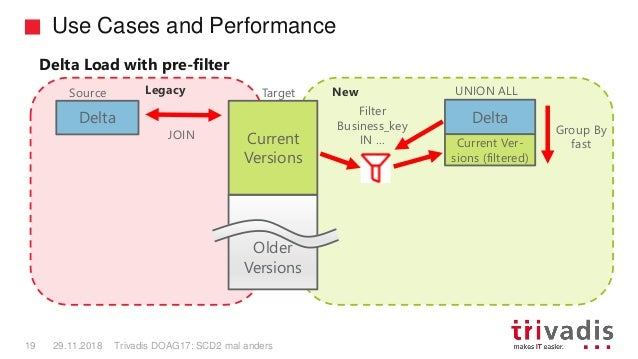 Use Cases and Performance Trivadis DOAG17: SCD2 mal anders19 29.11.2018 Source Older Versions Delta Current Versions JOIN ...